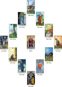 Astrologisch Tarotconsult