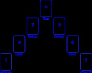 Wat-te-doen-tarotlegpatroon