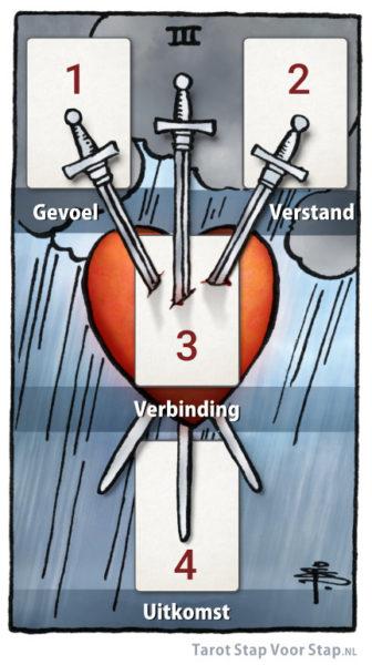 Tarotkaart Zwaarden Drie tarotlegpatroon