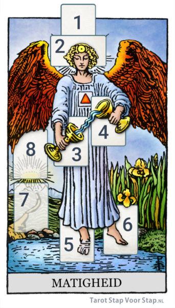tarotlegpatroon balans gebaseerd op Tarotkaart matigheid