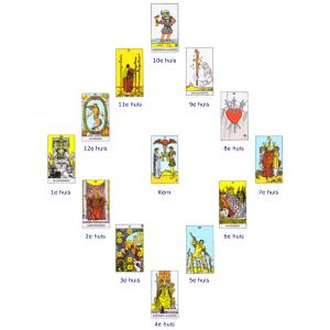astrologisch tarotconsult gebaseerd op astrologische huizen ook wel jaarconsult genoemd