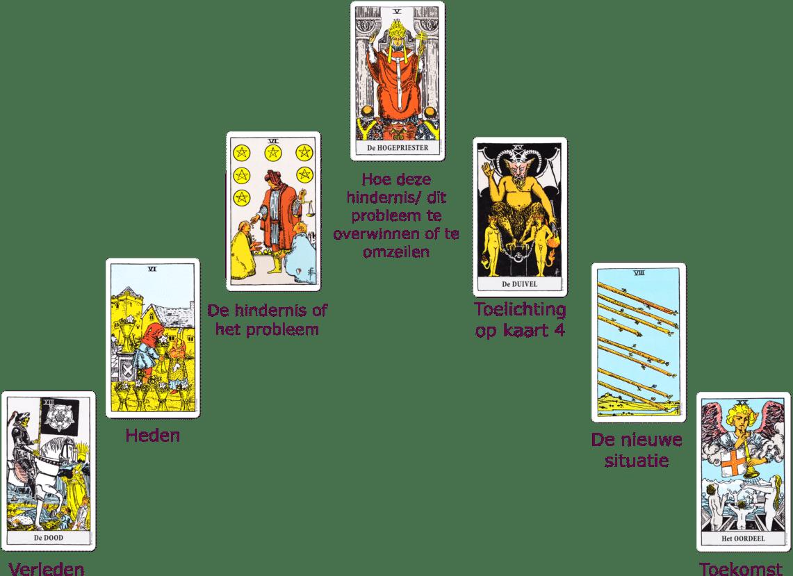 tarotkaarten hindernissen