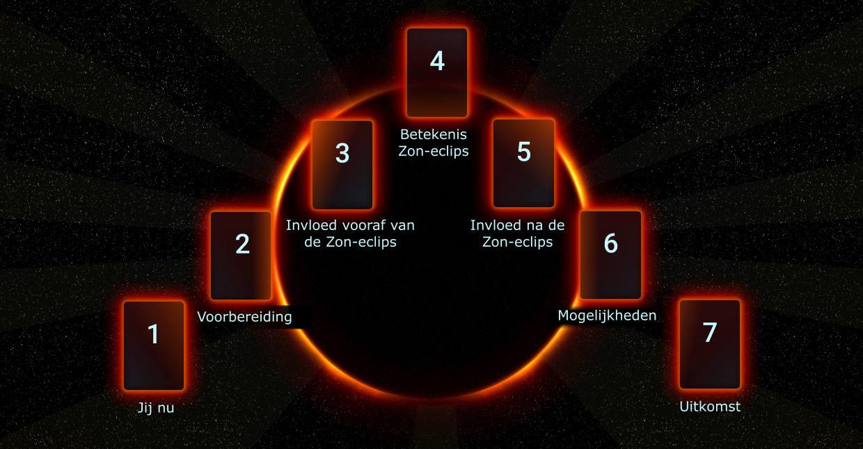 Total solar eclipse tarotlegging