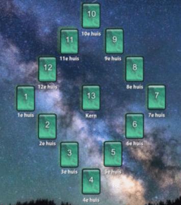 astro jaarconsult legpatroon