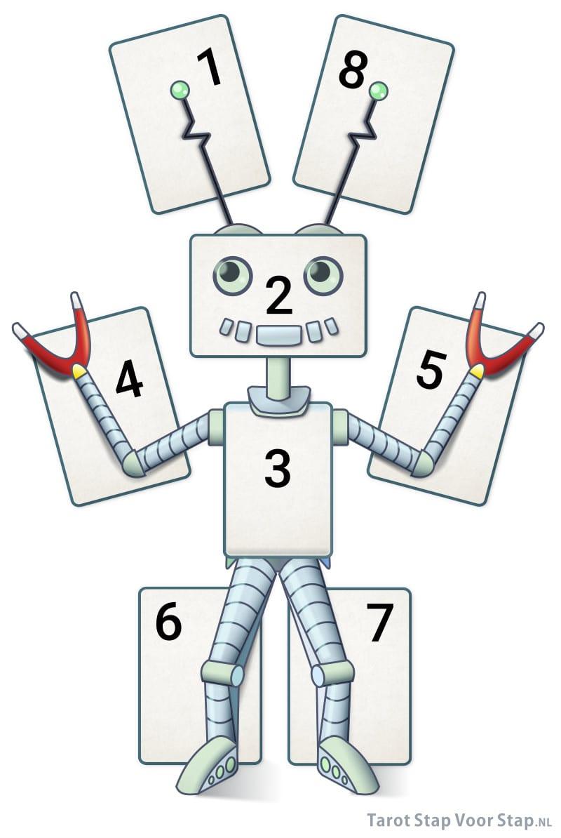 Robot tarotlegpatroon